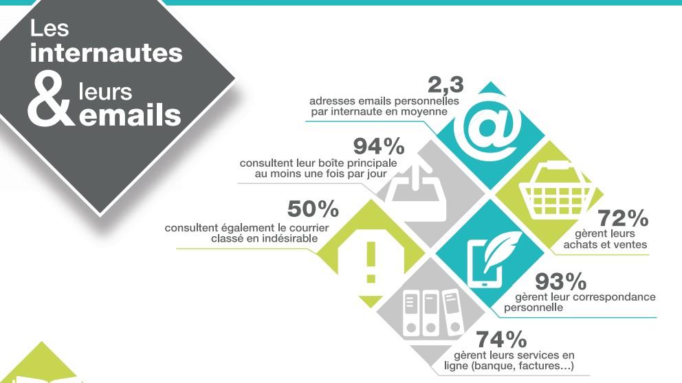 Étude SNCD sur les internautes et leurs emails